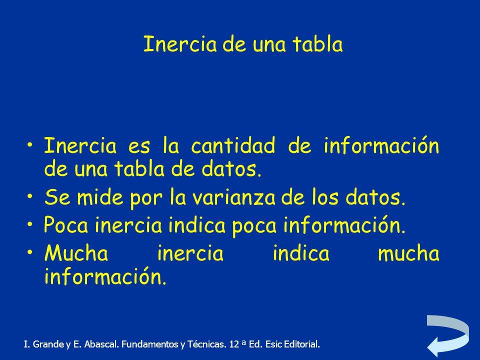 Inercia es la cantidad de información de una tabla de datos.