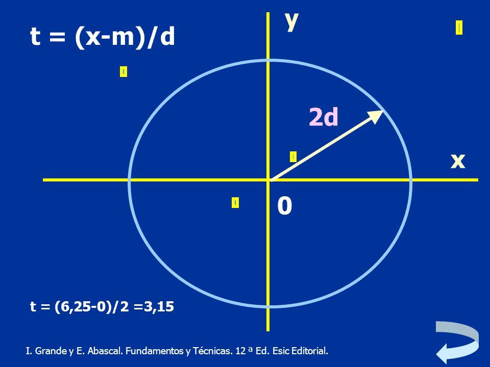 y t = (x-m)/d. 2d. x. t = (6,25-0)/2 =3,15. I.