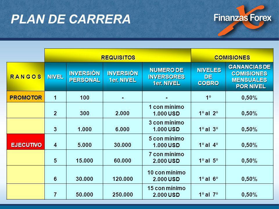 NUMERO DE INVERSORES 1er. NIVEL GANANCIAS DE COMISIONES MENSUALES