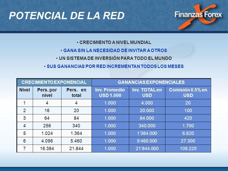POTENCIAL DE LA RED CRECIMIENTO A NIVEL MUNDIAL