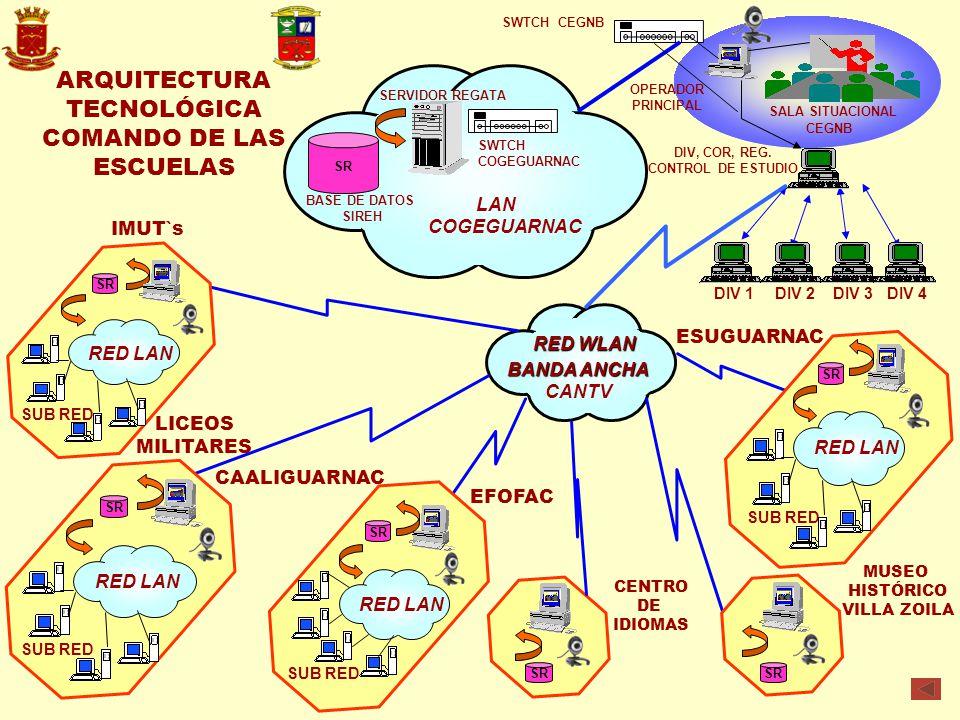 ARQUITECTURA TECNOLÓGICA COMANDO DE LAS ESCUELAS