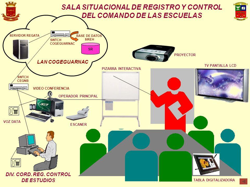 SALA SITUACIONAL DE REGISTRO Y CONTROL DEL COMANDO DE LAS ESCUELAS