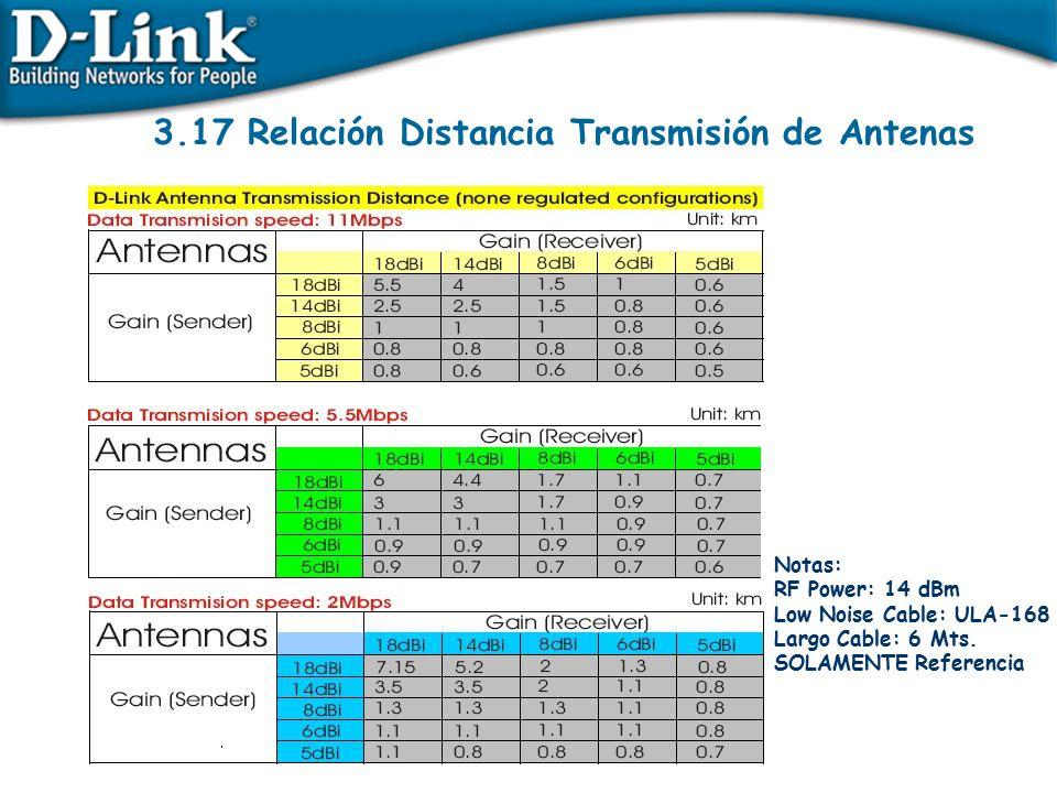 3.17 Relación Distancia Transmisión de Antenas
