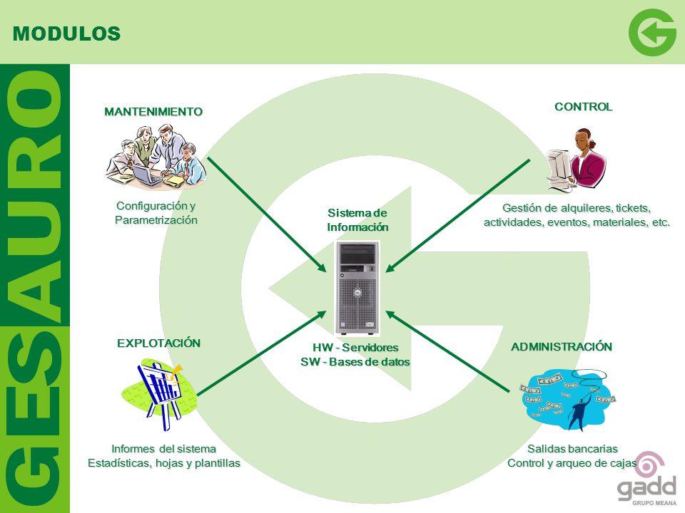 Sistema de Información HW - Servidores SW - Bases de datos