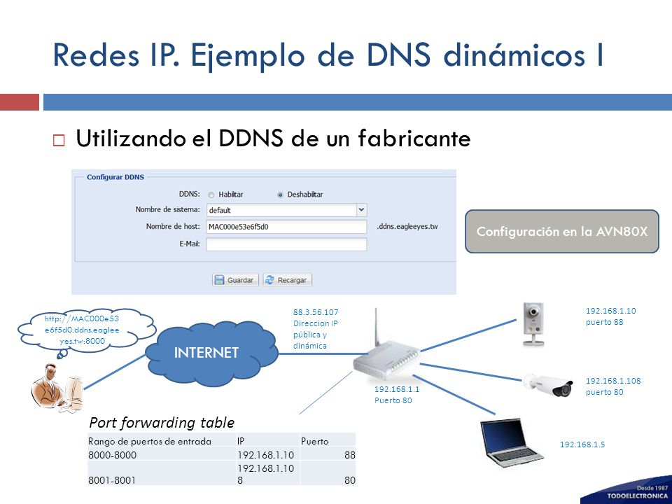 Redes IP. Ejemplo de DNS dinámicos I