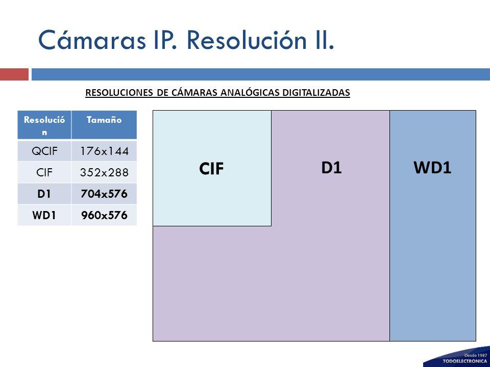 Cámaras IP. Resolución II.