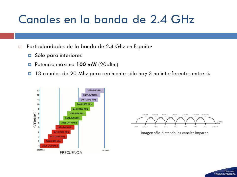 Canales en la banda de 2.4 GHz