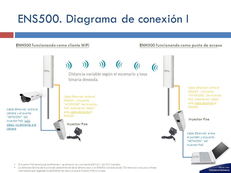 ENS500. Diagrama de conexión I