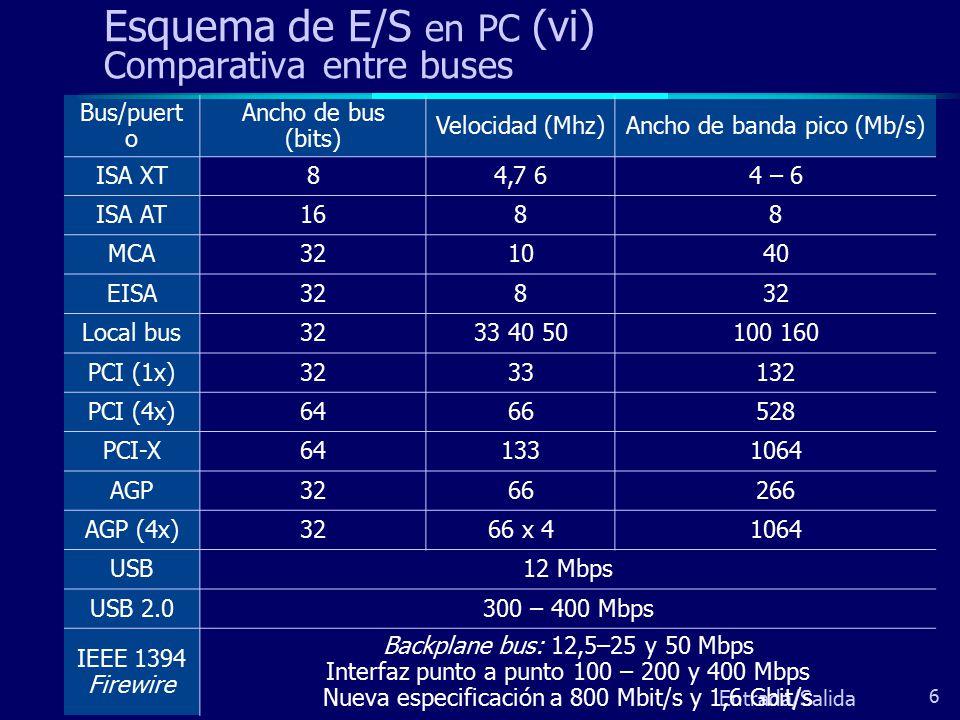 Esquema de E/S en PC (vi) Comparativa entre buses
