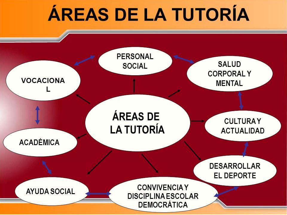 ÁREAS DE LA TUTORÍA ÁREAS DE LA TUTORÍA PERSONAL SOCIAL