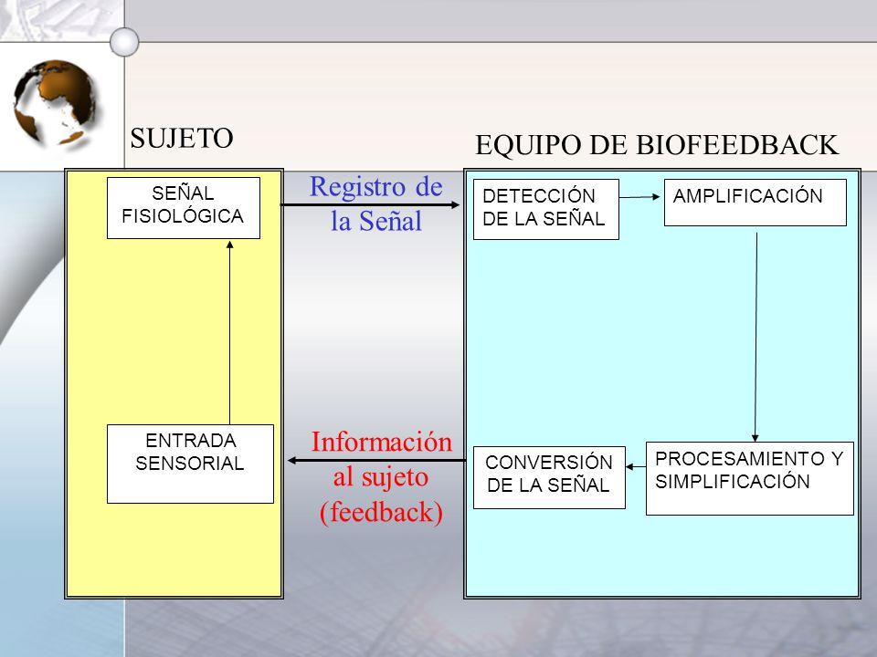 SUJETO EQUIPO DE BIOFEEDBACK Registro de la Señal Información