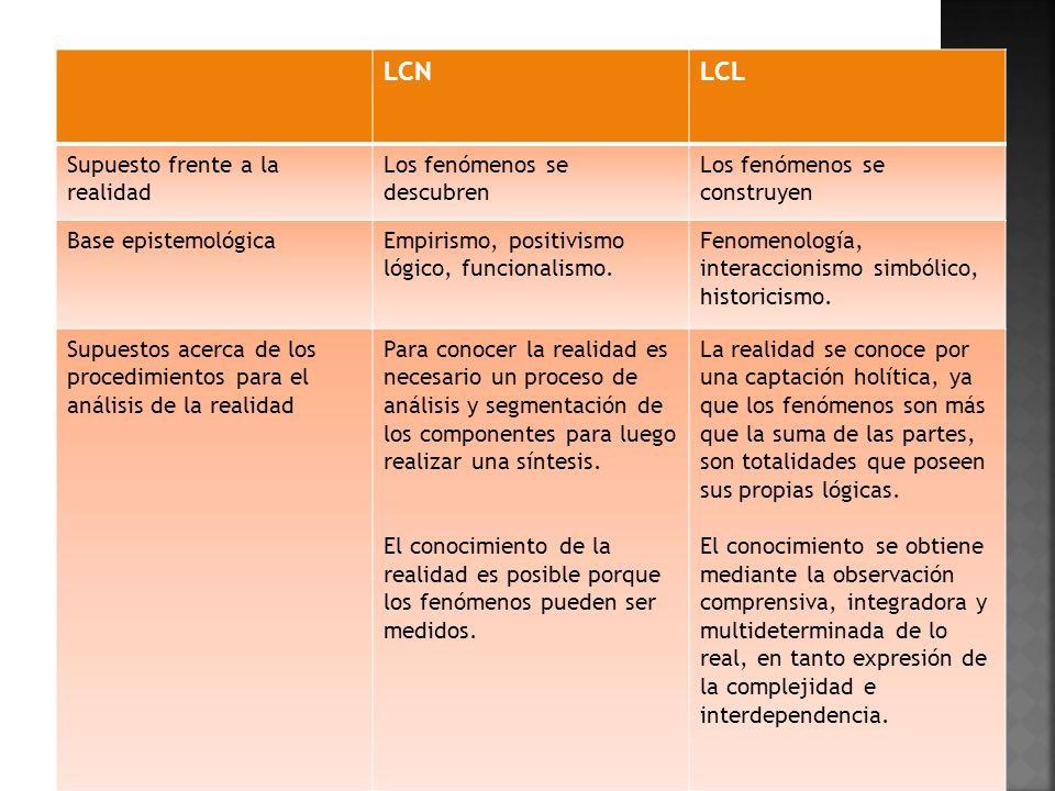 LCN LCL Supuesto frente a la realidad Los fenómenos se descubren