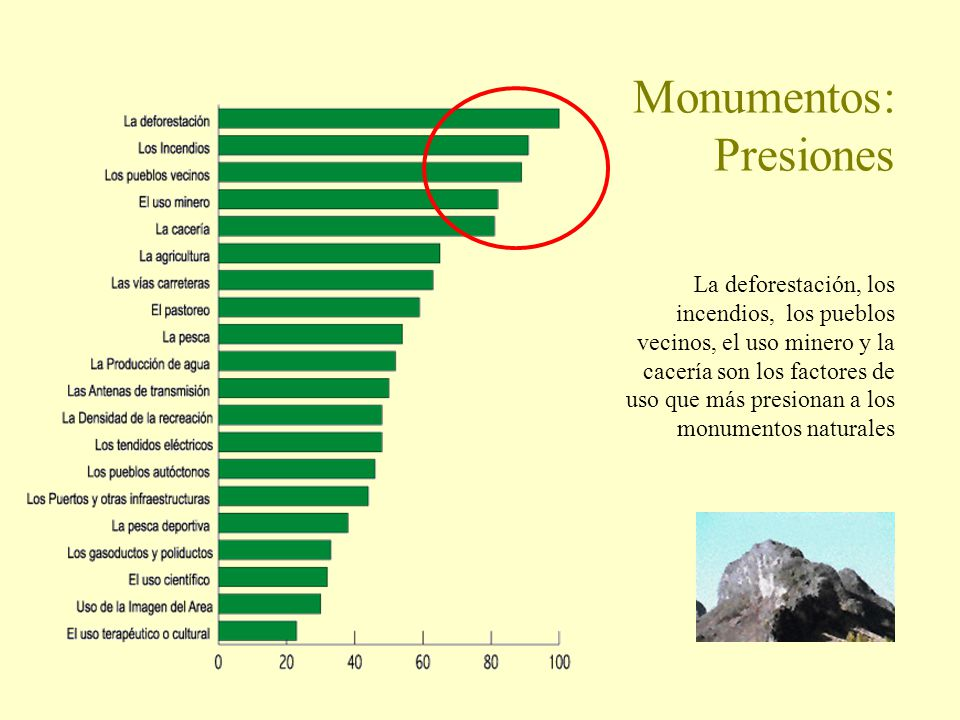 Monumentos: Presiones