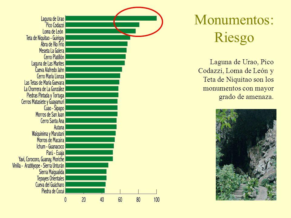 Monumentos: Riesgo Laguna de Urao, Pico Codazzi, Loma de León y Teta de Niquitao son los monumentos con mayor grado de amenaza.