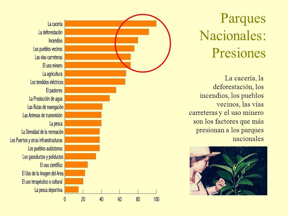 Parques Nacionales: Presiones