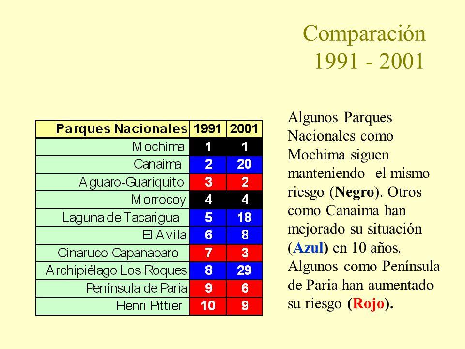 Comparación 1991 - 2001