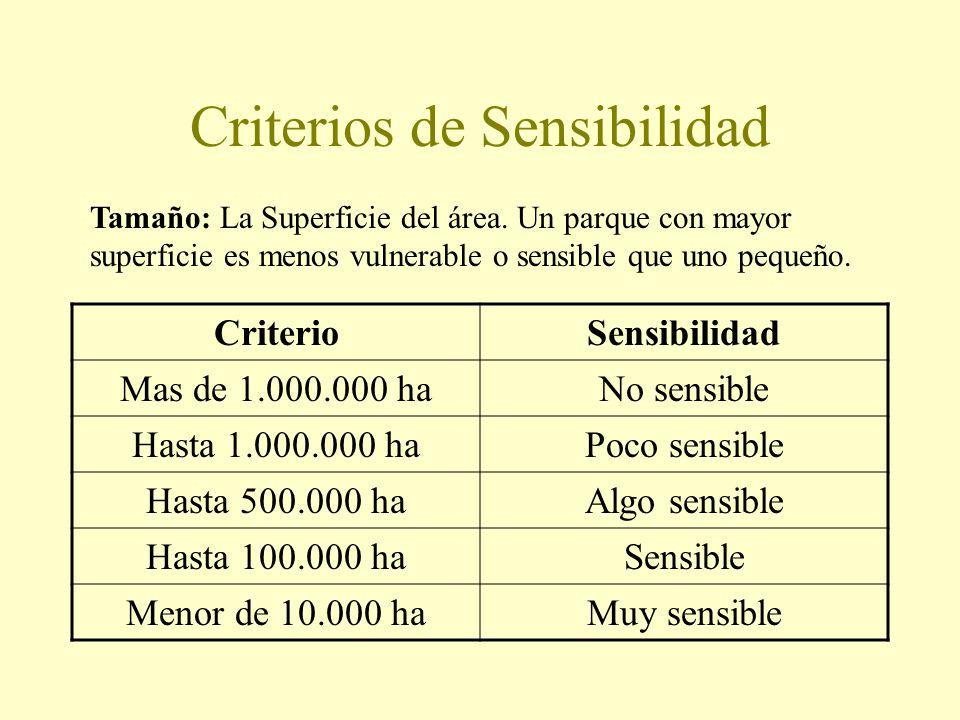 Criterios de Sensibilidad