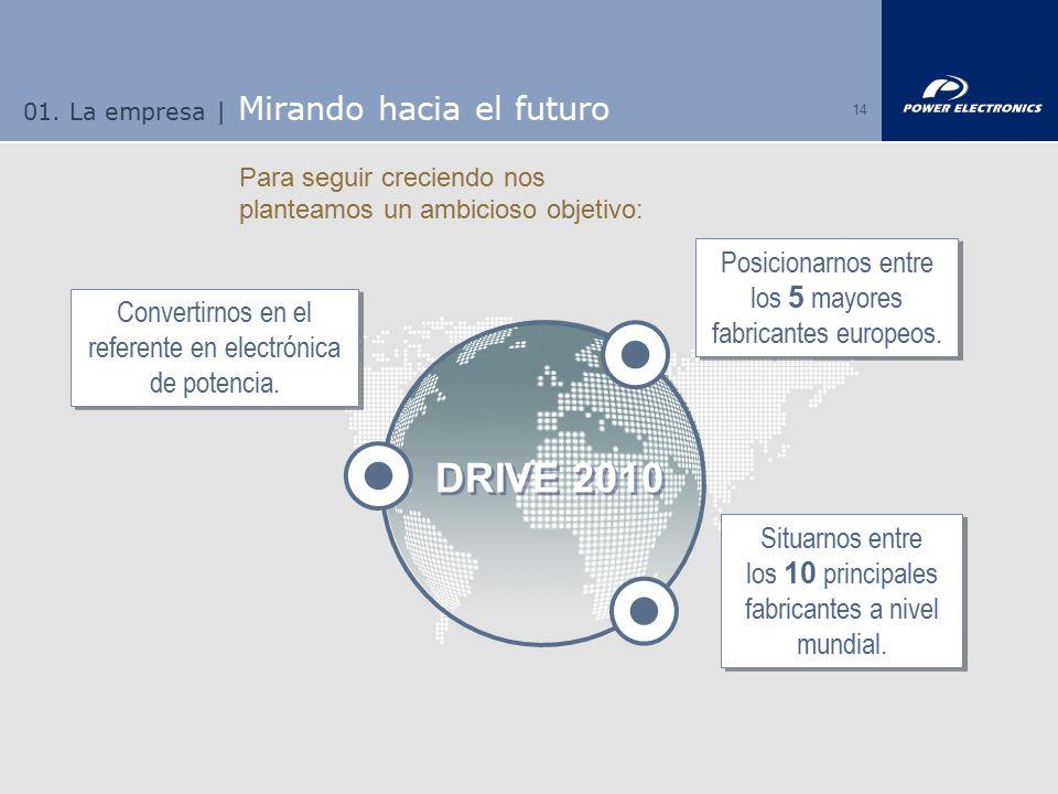 01. La empresa | Mirando hacia el futuro