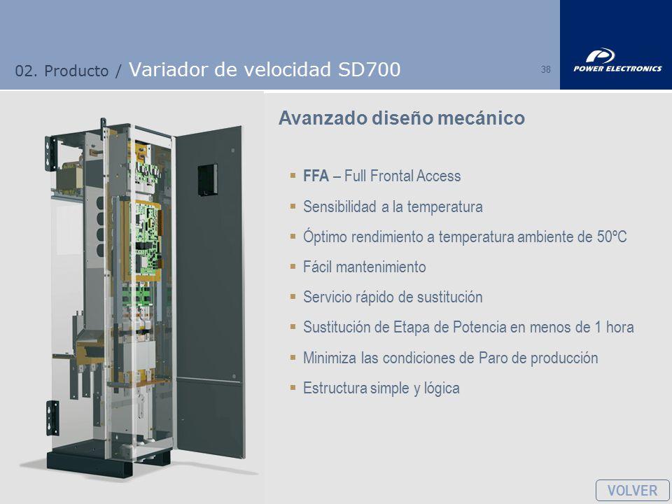 02. Producto / Variador de velocidad SD700