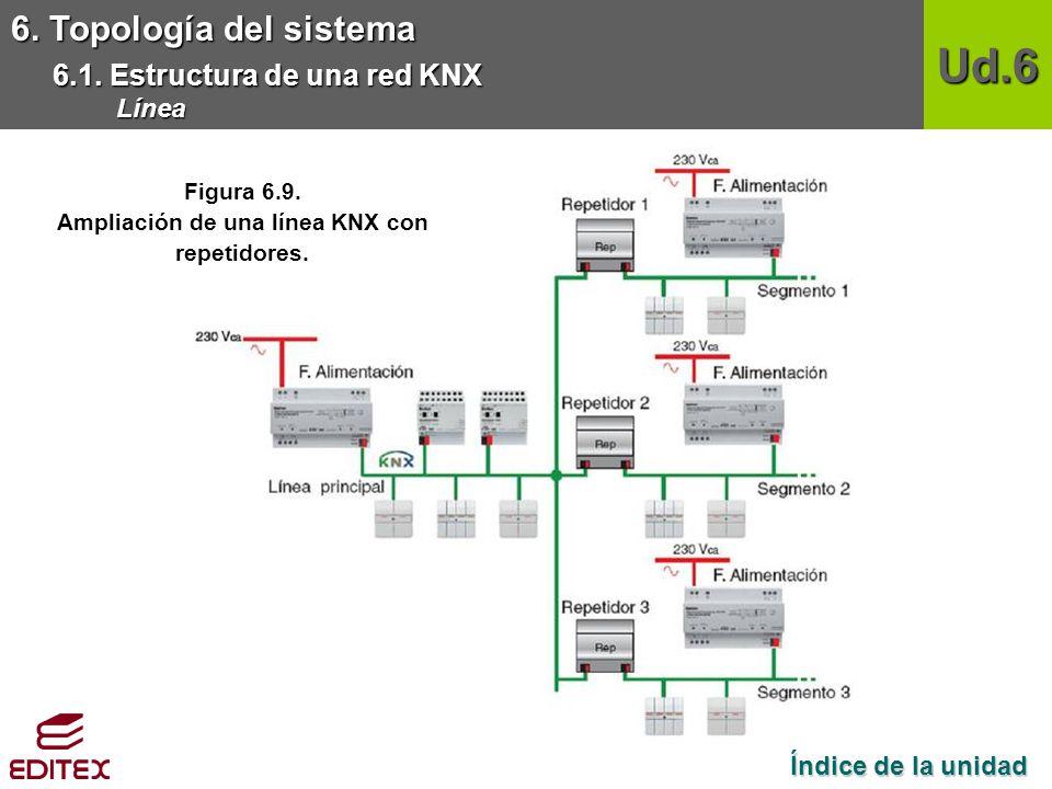 Ampliación de una línea KNX con repetidores.