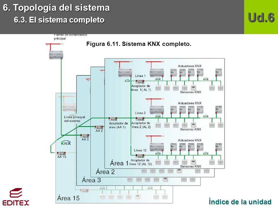 Figura 6.11. Sistema KNX completo.