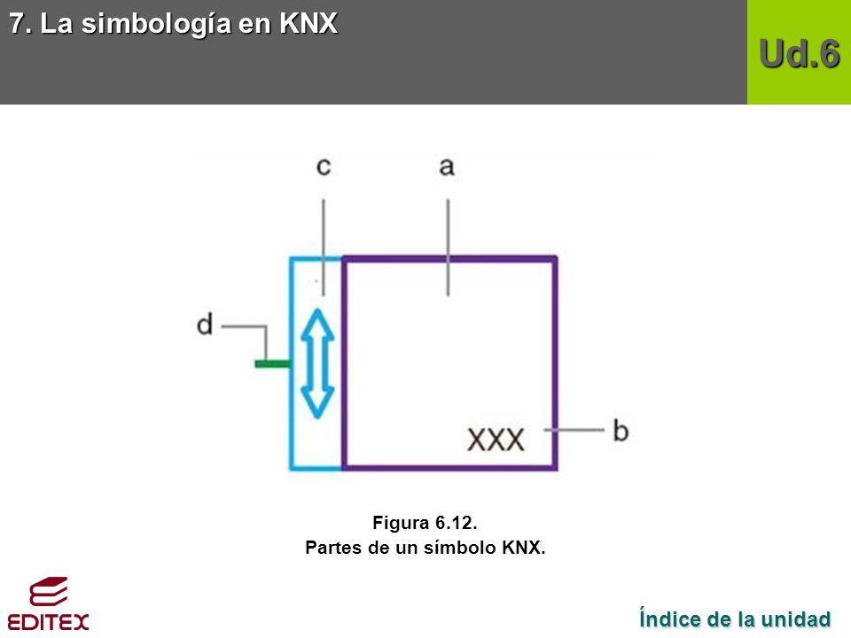 Partes de un símbolo KNX.