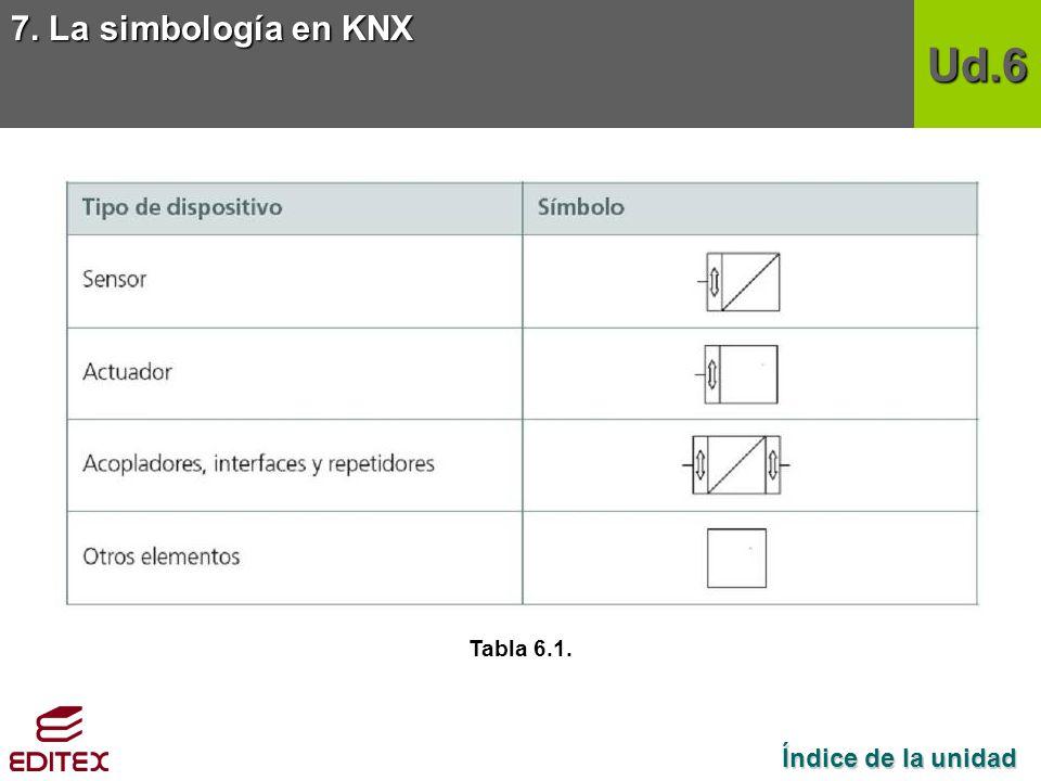 7. La simbología en KNX Ud.6 Tabla 6.1. Índice de la unidad