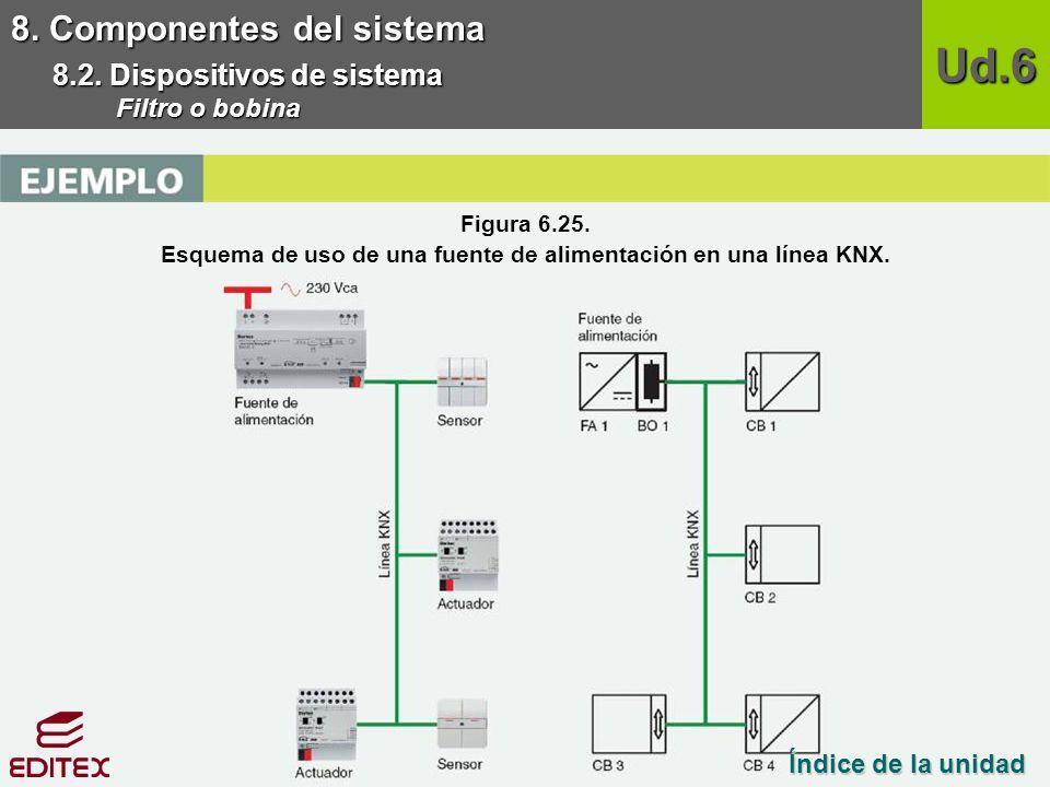 Esquema de uso de una fuente de alimentación en una línea KNX.
