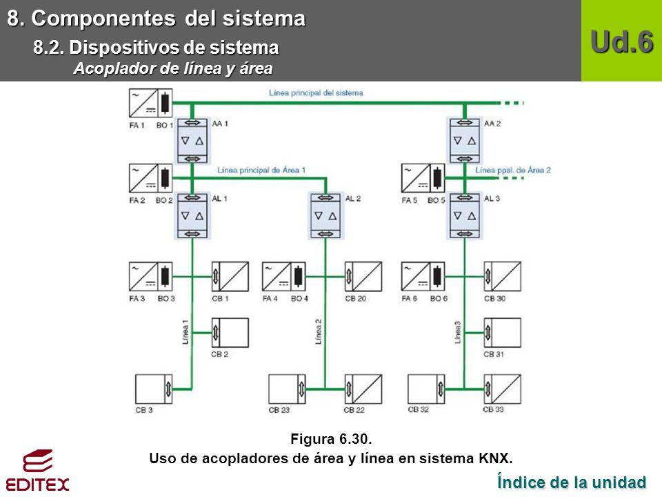 Uso de acopladores de área y línea en sistema KNX.