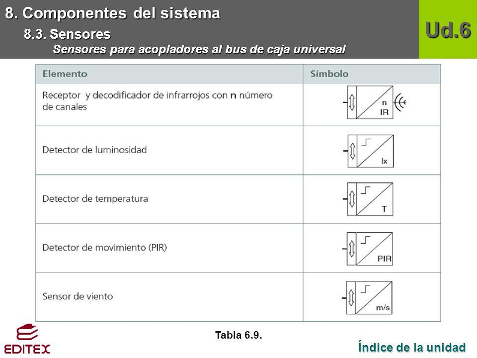 Ud.6 8. Componentes del sistema 8.3. Sensores