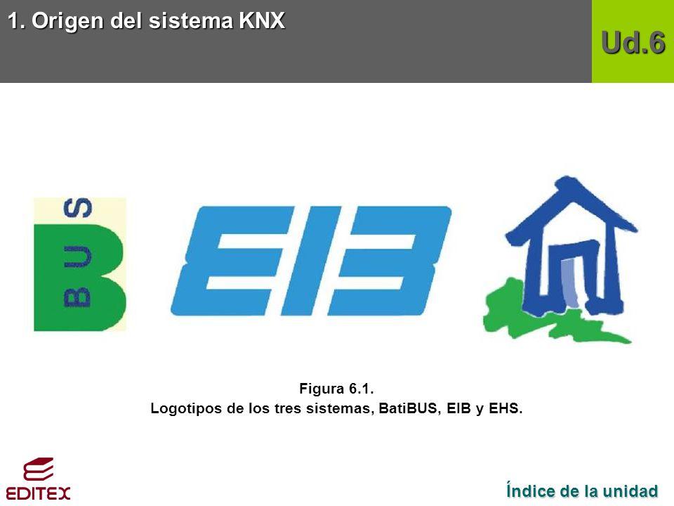 Logotipos de los tres sistemas, BatiBUS, EIB y EHS.