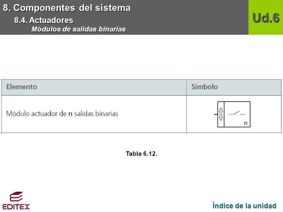 Ud.6 8. Componentes del sistema 8.4. Actuadores