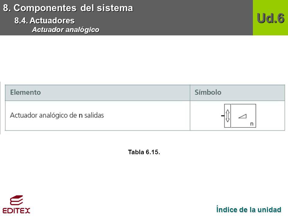 Ud.6 8. Componentes del sistema 8.4. Actuadores Actuador analógico