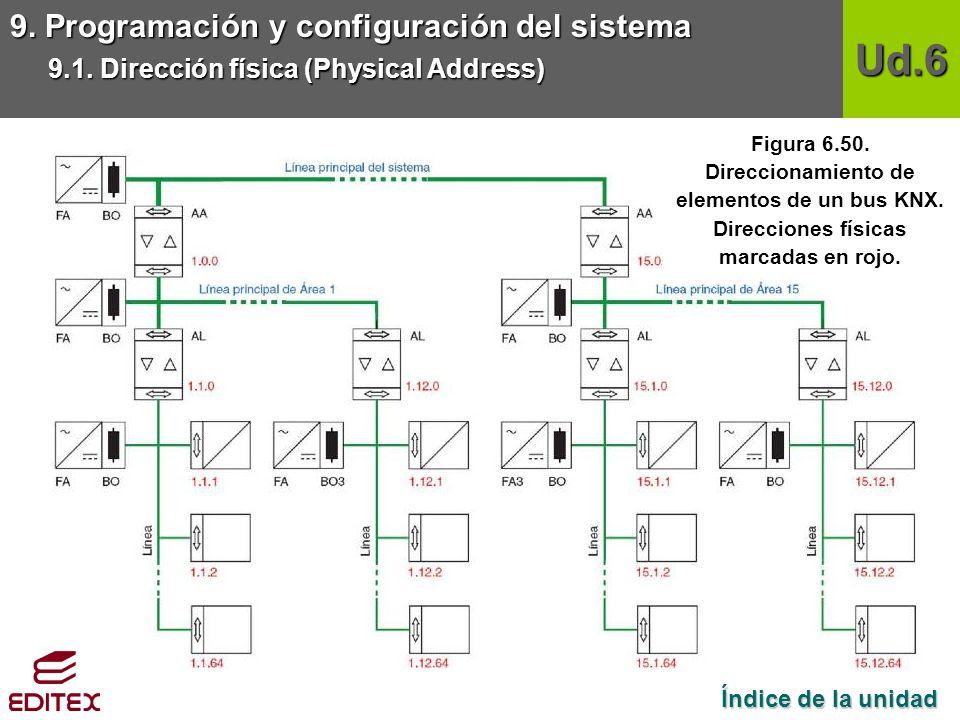 Ud.6 9. Programación y configuración del sistema