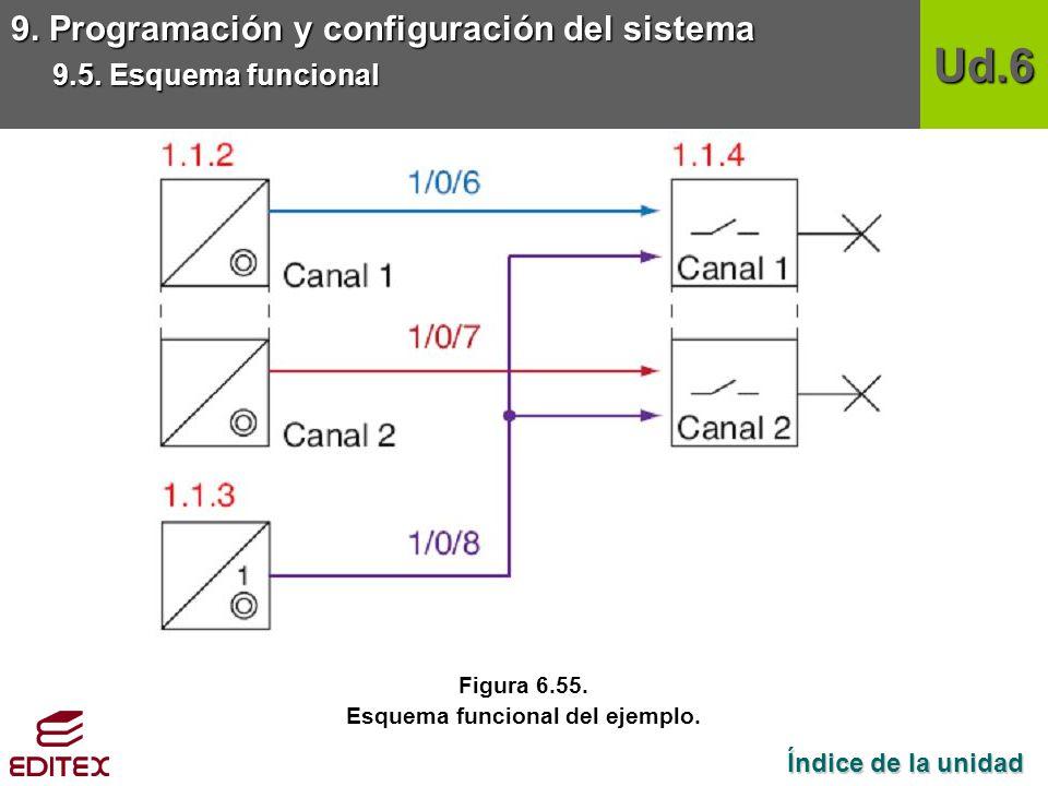 Esquema funcional del ejemplo.