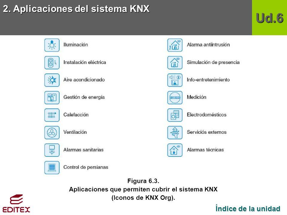 Aplicaciones que permiten cubrir el sistema KNX