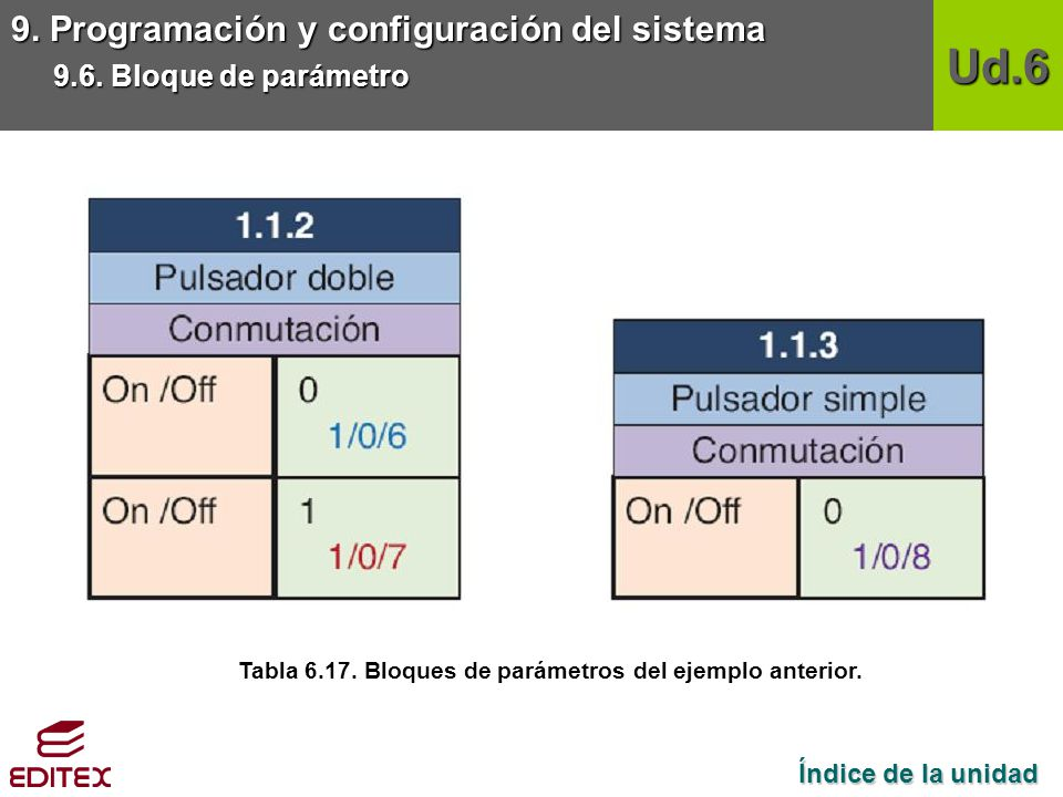 Tabla 6.17. Bloques de parámetros del ejemplo anterior.