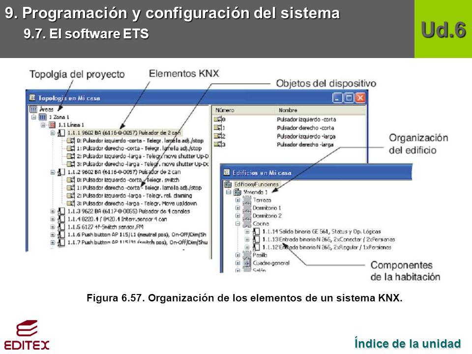 Figura 6.57. Organización de los elementos de un sistema KNX.