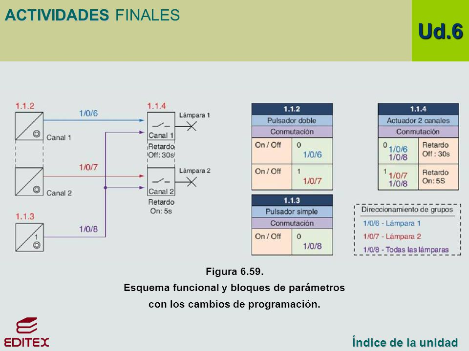 Ud.6 ACTIVIDADES FINALES Índice de la unidad Figura 6.59.