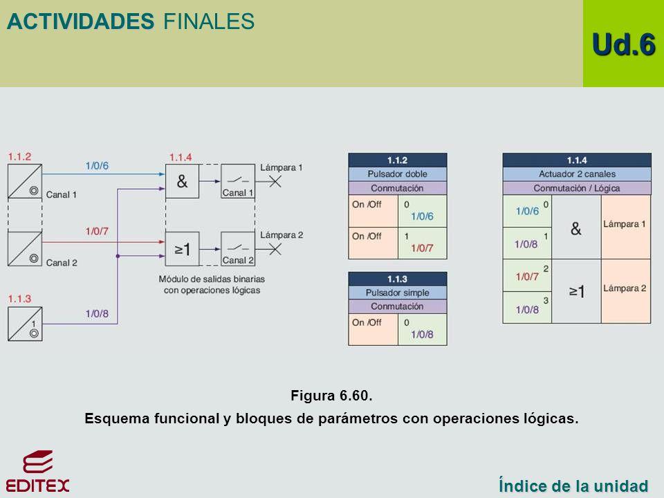 Esquema funcional y bloques de parámetros con operaciones lógicas.