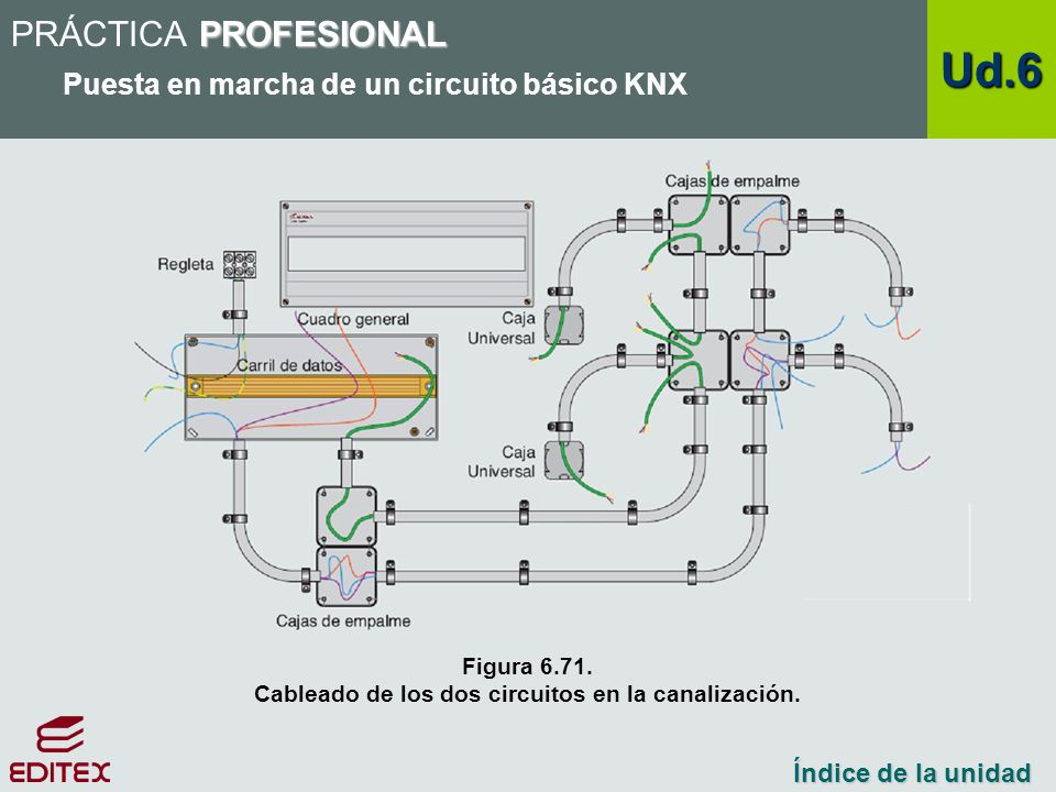 Cableado de los dos circuitos en la canalización.