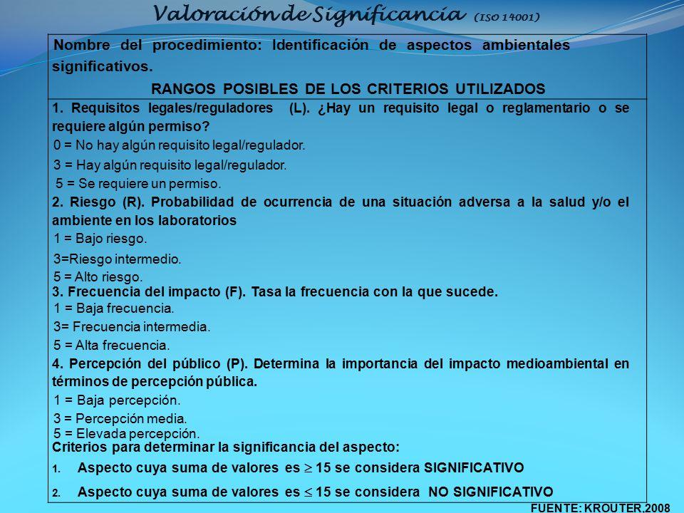 Valoración de Significancia (ISO 14001)