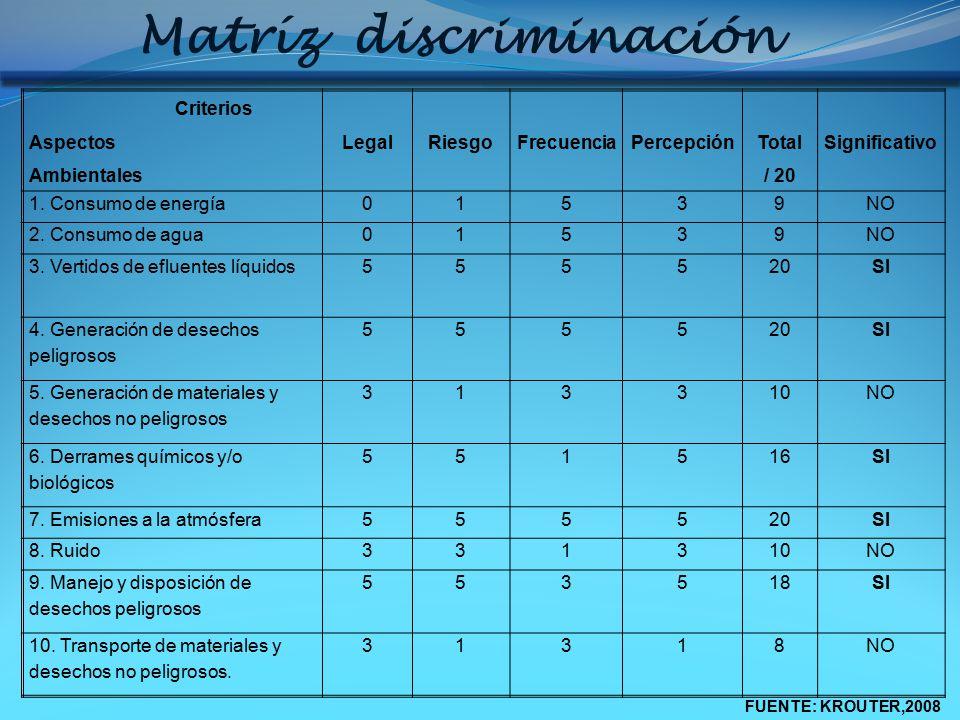 Matríz discriminación