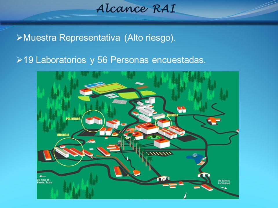 Alcance RAI Muestra Representativa (Alto riesgo).