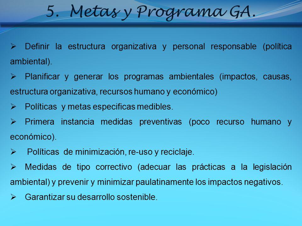Metas y Programa GA. Definir la estructura organizativa y personal responsable (política ambiental).