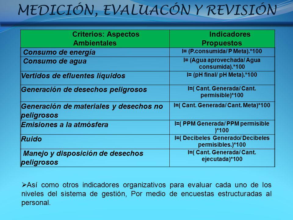 MEDICIÓN, EVALUACÓN Y REVISIÓN