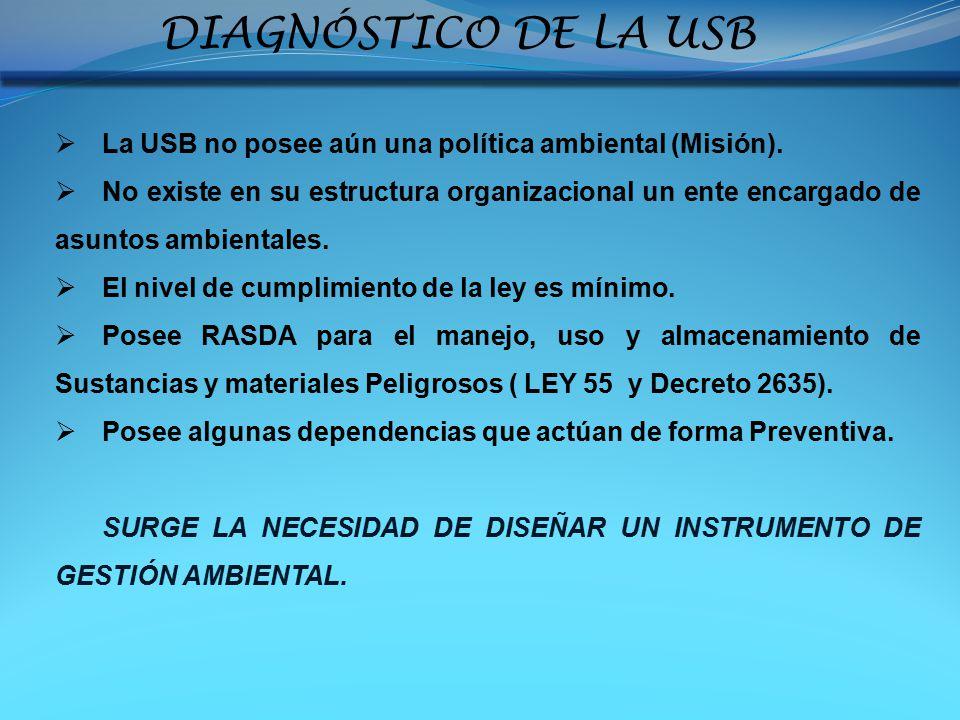 DIAGNÓSTICO DE LA USB La USB no posee aún una política ambiental (Misión).
