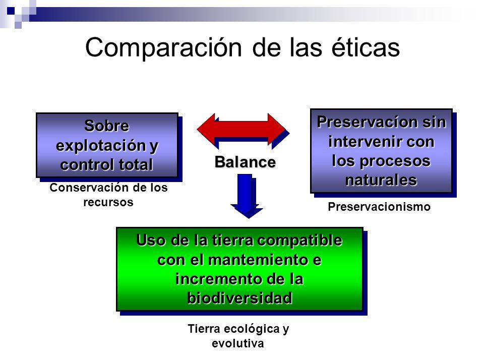 Comparación de las éticas
