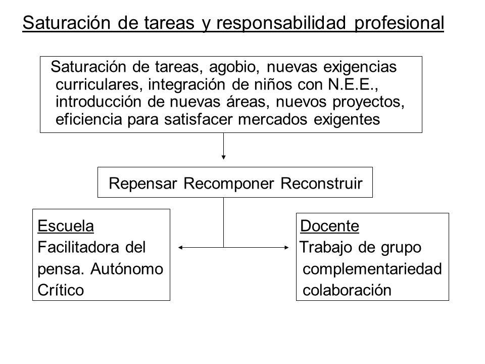 Saturación de tareas y responsabilidad profesional