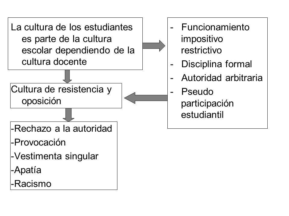 La cultura de los estudiantes es parte de la cultura escolar dependiendo de la cultura docente